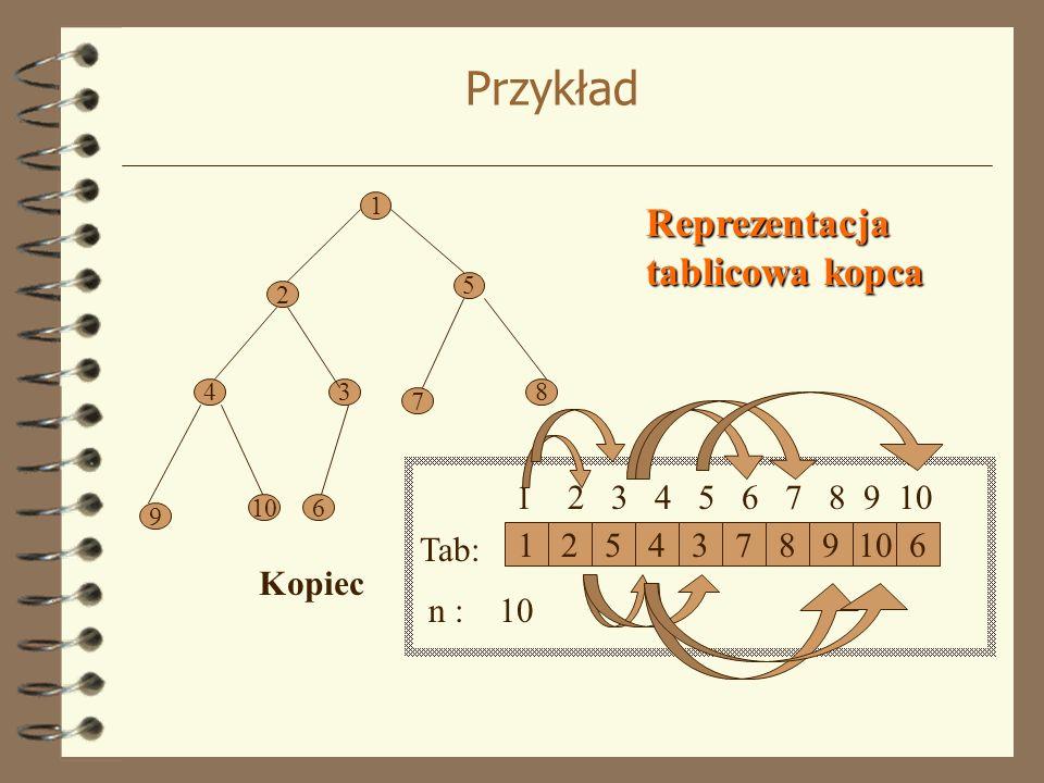 Przykład 1 5 2 43 7 8 9 106 Kopiec 12543789106 Tab: n : 10 1 2 3 4 5 6 7 8 9 10 Reprezentacja tablicowa kopca