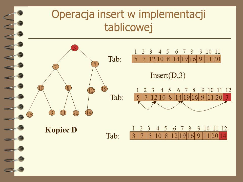 Operacja insert w implementacji tablicowej Kopiec D 5 12 7 108 14 19 16 911 20 571210814191691120 1 2 3 4 5 6 7 8 9 10 11 Tab: Insert(D,3) 57121081419