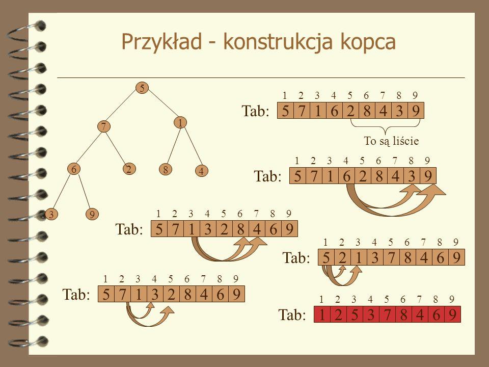 Przykład - konstrukcja kopca 5 1 7 62 8 4 3 9 571628439 Tab: 1 2 3 4 5 6 7 8 9 To są liście 571628439 Tab: 1 2 3 4 5 6 7 8 9 571328469 Tab: 1 2 3 4 5