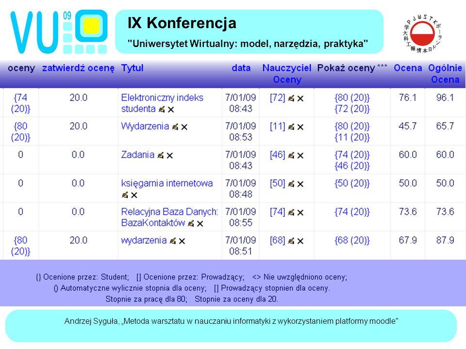 """Andrzej Syguła, """"Metoda warsztatu w nauczaniu informatyki z wykorzystaniem platformy moodle IX Konferencja Uniwersytet Wirtualny: model, narzędzia, praktyka Formularz do wystawiania ocen"""