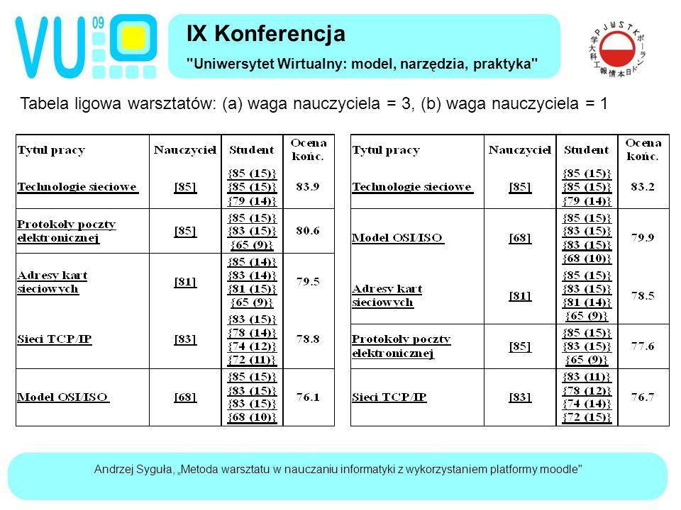 """Andrzej Syguła, """"Metoda warsztatu w nauczaniu informatyki z wykorzystaniem platformy moodle Tabela ligowa warsztatów: (a) waga nauczyciela = 3, (b) waga nauczyciela = 1 IX Konferencja Uniwersytet Wirtualny: model, narzędzia, praktyka"""