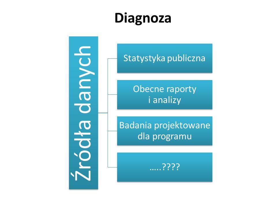 Źródła danych Statystyka publiczna Obecne raporty i analizy Badania projektowane dla programu ….. .