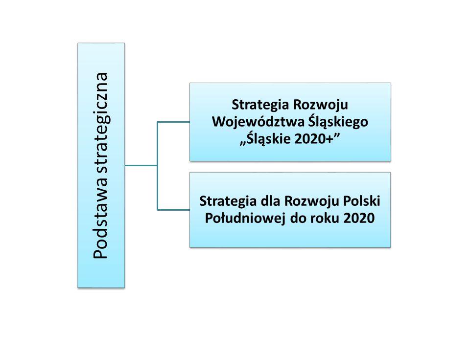 """Podstawa strategiczna Strategia Rozwoju Województwa Śląskiego """"Śląskie 2020+ Strategia dla Rozwoju Polski Południowej do roku 2020"""