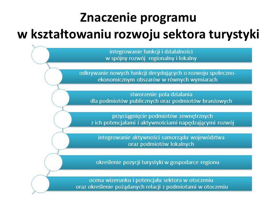 Znaczenie programu w kształtowaniu rozwoju sektora turystyki integrowanie funkcji i działalności w spójny rozwój regionalny i lokalny odkrywanie nowych funkcji decydujących o rozwoju społeczno- ekonomicznym obszarów w równych wymiarach stworzenie pola działania dla podmiotów publicznych oraz podmiotów branżowych przyciągnięcie podmiotów zewnętrznych z ich potencjałami i aktywnościami napędzającymi rozwój integrowanie aktywności samorządu województwa oraz podmiotów lokalnych określenie pozycji turystyki w gospodarce regionu ocena wizerunku i potencjału sektora w otoczeniu oraz określenie pożądanych relacji z podmiotami w otoczeniu