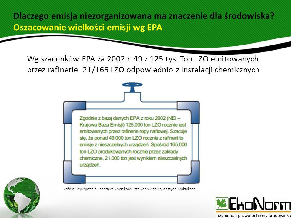 Dlaczego emisja niezorganizowana ma znaczenie dla środowiska? Oszacowanie wielkości emisji wg EPA Wg szacunków EPA za 2002 r. 49 z 125 tys. Ton LZO em