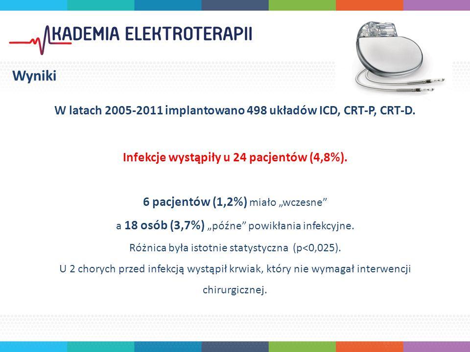 W latach 2005-2011 implantowano 498 układów ICD, CRT-P, CRT-D.