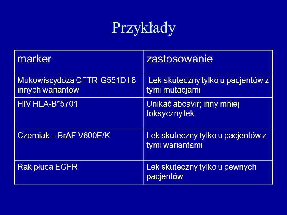 Przykłady markerzastosowanie Mukowiscydoza CFTR-G551D I 8 innych wariantów Lek skuteczny tylko u pacjentów z tymi mutacjami HIV HLA-B*5701Unikać abcavir; inny mniej toksyczny lek Czerniak – BrAF V600E/KLek skuteczny tylko u pacjentów z tymi wariantami Rak płuca EGFRLek skuteczny tylko u pewnych pacjentów