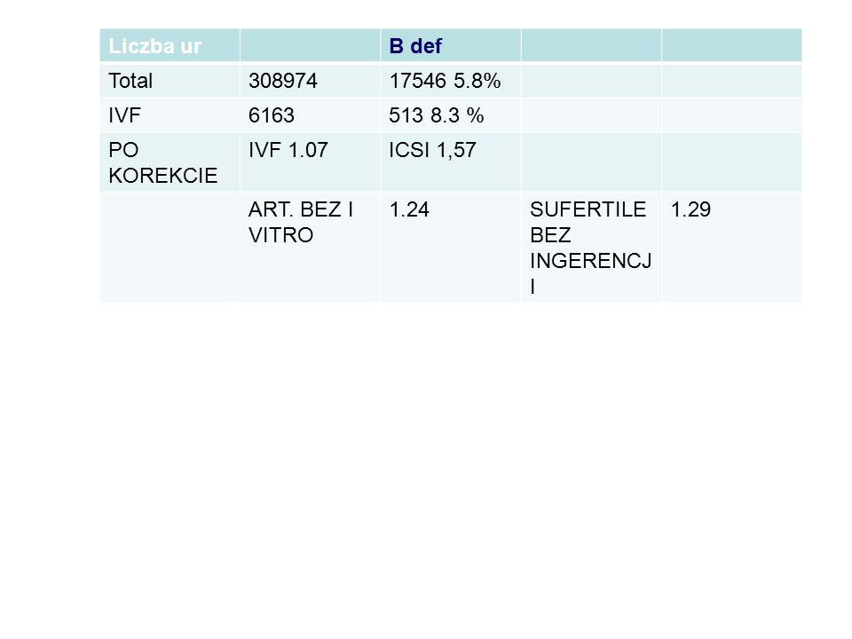 Liczba urB def Total30897417546 5.8% IVF6163513 8.3 % PO KOREKCIE IVF 1.07ICSI 1,57 ART. BEZ I VITRO 1.24SUFERTILE BEZ INGERENCJ I 1.29