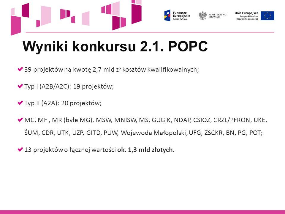 Wyniki konkursu 2.1. POPC 39 projektów na kwotę 2,7 mld zł kosztów kwalifikowalnych; Typ I (A2B/A2C): 19 projektów; Typ II (A2A): 20 projektów; MC, MF