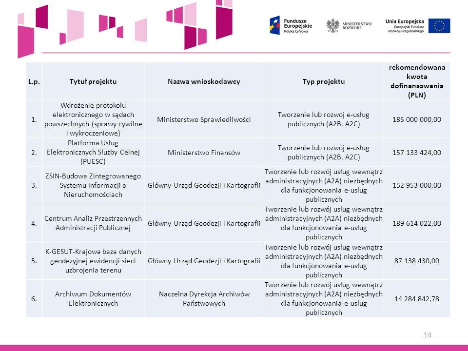 14 L.p.Tytuł projektuNazwa wnioskodawcyTyp projektu rekomendowana kwota dofinansowania (PLN) 1. Wdrożenie protokołu elektronicznego w sądach powszechn