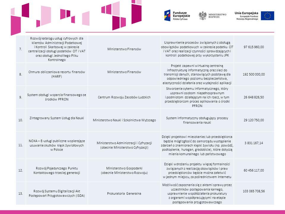 7. Rozwój katalogu usług cyfrowych dla klientów Administracji Podatkowej i Kontroli Skarbowej w zakresie centralizacji obsługi podatków CIT i VAT oraz