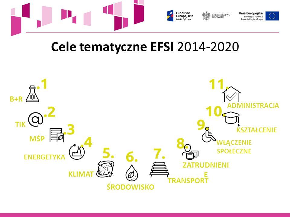 Cele tematyczne EFSI 2014-2020 B+R TIK MŚP ENERGETYKA KLIMAT ŚRODOWISKO TRANSPORT ZATRUDNIENI E WŁĄCZENIE SPOŁECZNE KSZTAŁCENIE ADMINISTRACJA