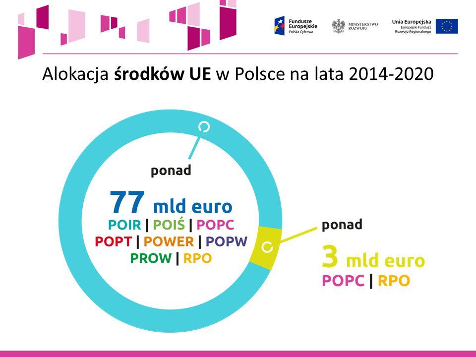 14 L.p.Tytuł projektuNazwa wnioskodawcyTyp projektu rekomendowana kwota dofinansowania (PLN) 1.
