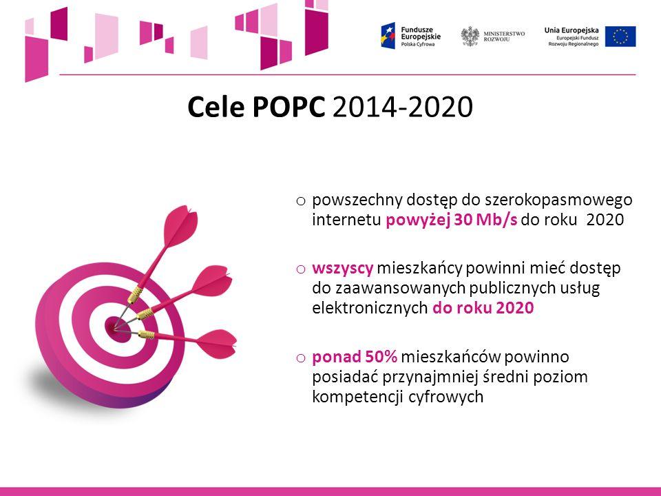 Alokacja na POPC: 2 172 mln euro 1 020,22 mln euro 949,6 mln euro 145 mln euro 57,7 mln euro dostęp do SZYBKIEGO internetu NOWOCZESNE e-usługi publiczne i informacja sektora publicznego cyfrowe umiejętności MIESZKAŃCÓW pomoc techniczna
