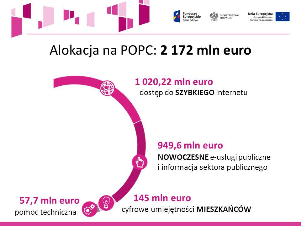 Alokacja na POPC: 2 172 mln euro 1 020,22 mln euro 949,6 mln euro 145 mln euro 57,7 mln euro dostęp do SZYBKIEGO internetu NOWOCZESNE e-usługi publicz