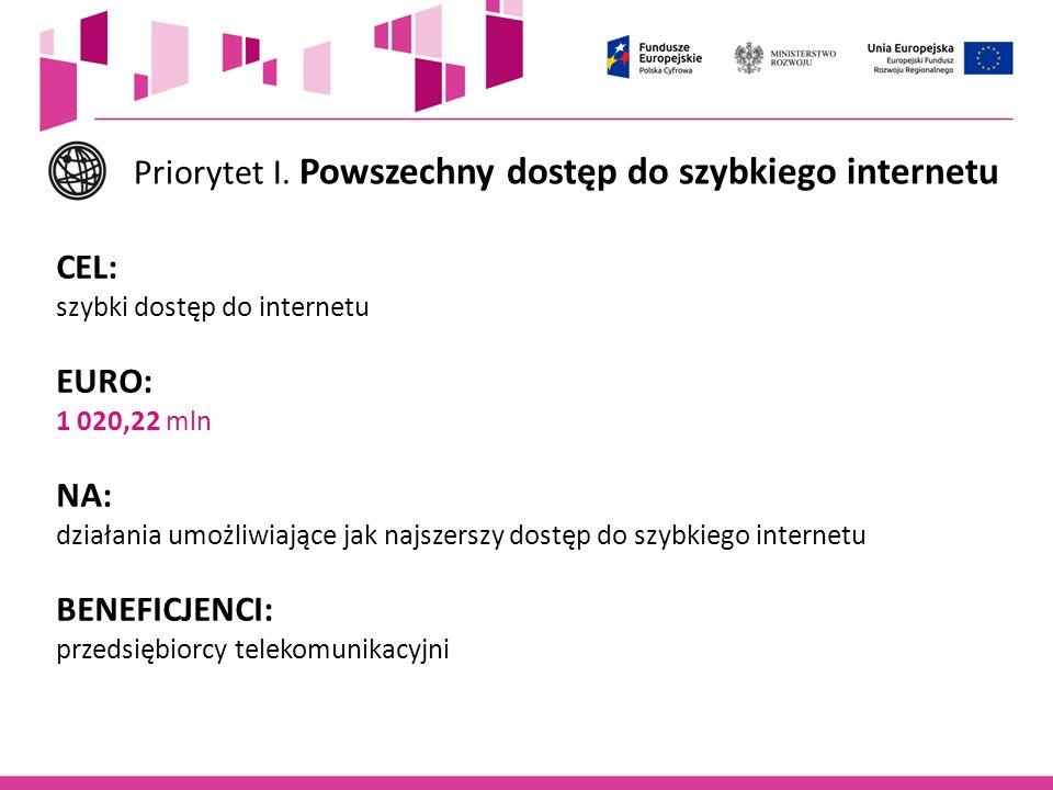 Priorytet I. Powszechny dostęp do szybkiego internetu CEL: szybki dostęp do internetu EURO: 1 020,22 mln NA: działania umożliwiające jak najszerszy do