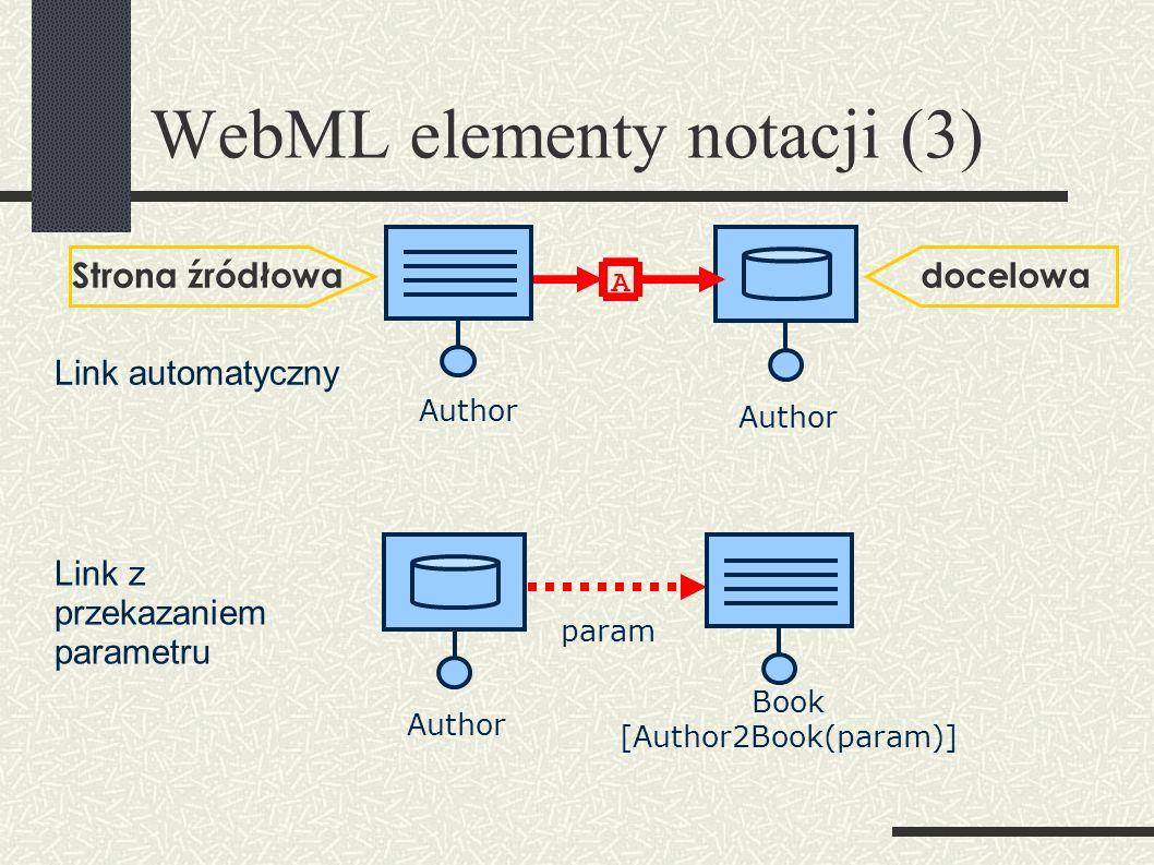 WebML elementy notacji (3) Author Strona źródłowadocelowa A Book [Author2Book(param)] Author param Link automatyczny Link z przekazaniem parametru