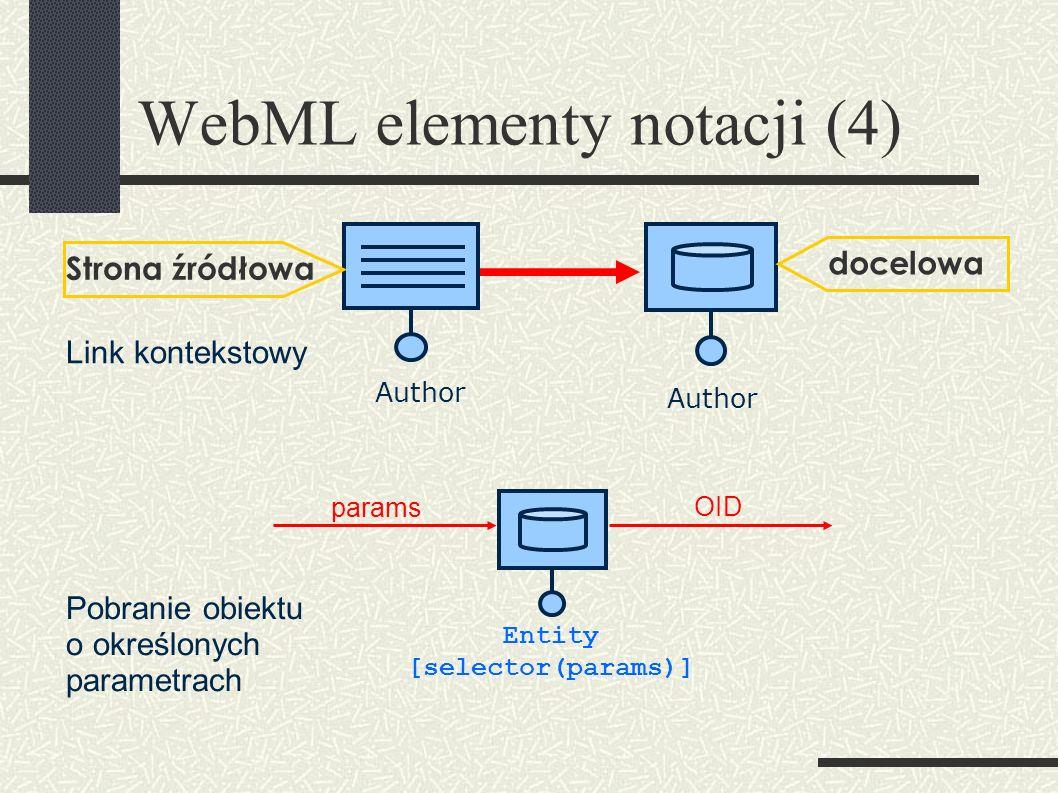 WebML elementy notacji (4) Author Strona źródłowa docelowa Link kontekstowy Entity [selector(params)] params OID Pobranie obiektu o określonych parametrach