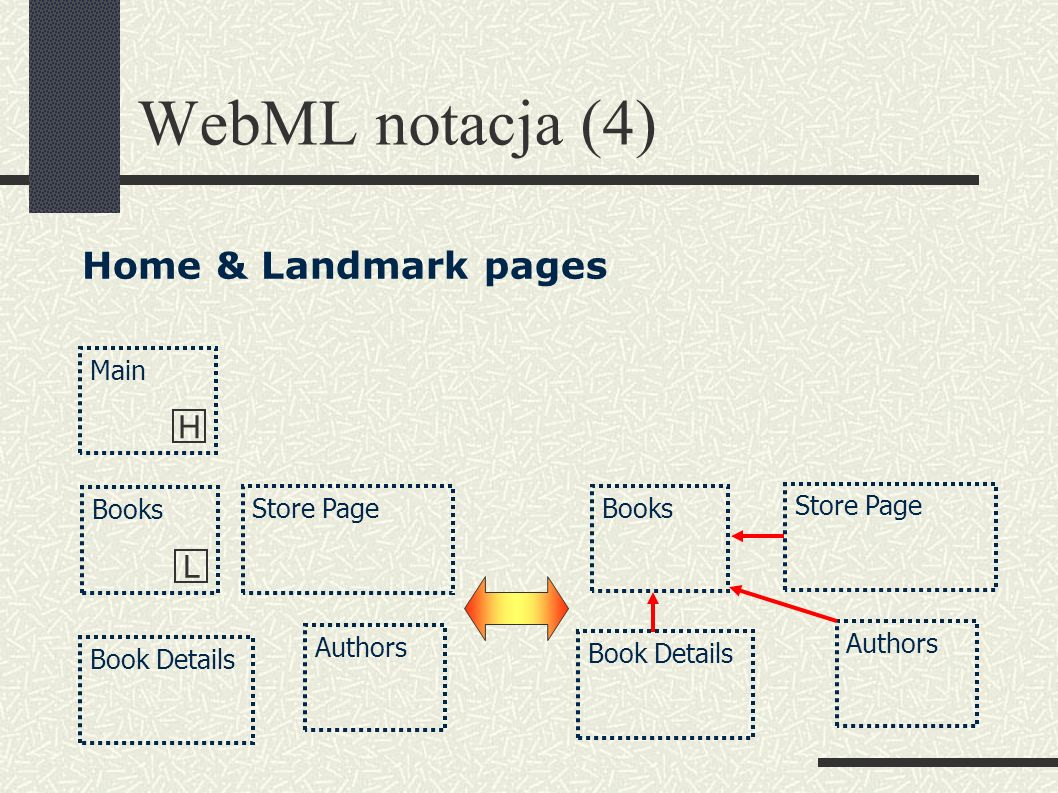 WebML notacja (4) Authors Books L Book Details Store Page Authors Books Book Details Store Page Main H Home & Landmark pages