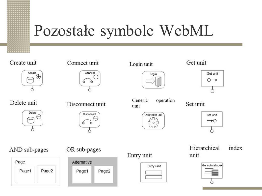Pozostałe symbole WebML