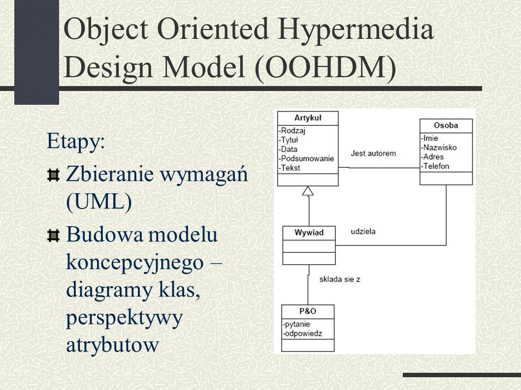 Object Oriented Hypermedia Design Model (OOHDM) Etapy: Zbieranie wymagań (UML) Budowa modelu koncepcyjnego – diagramy klas, perspektywy atrybutow