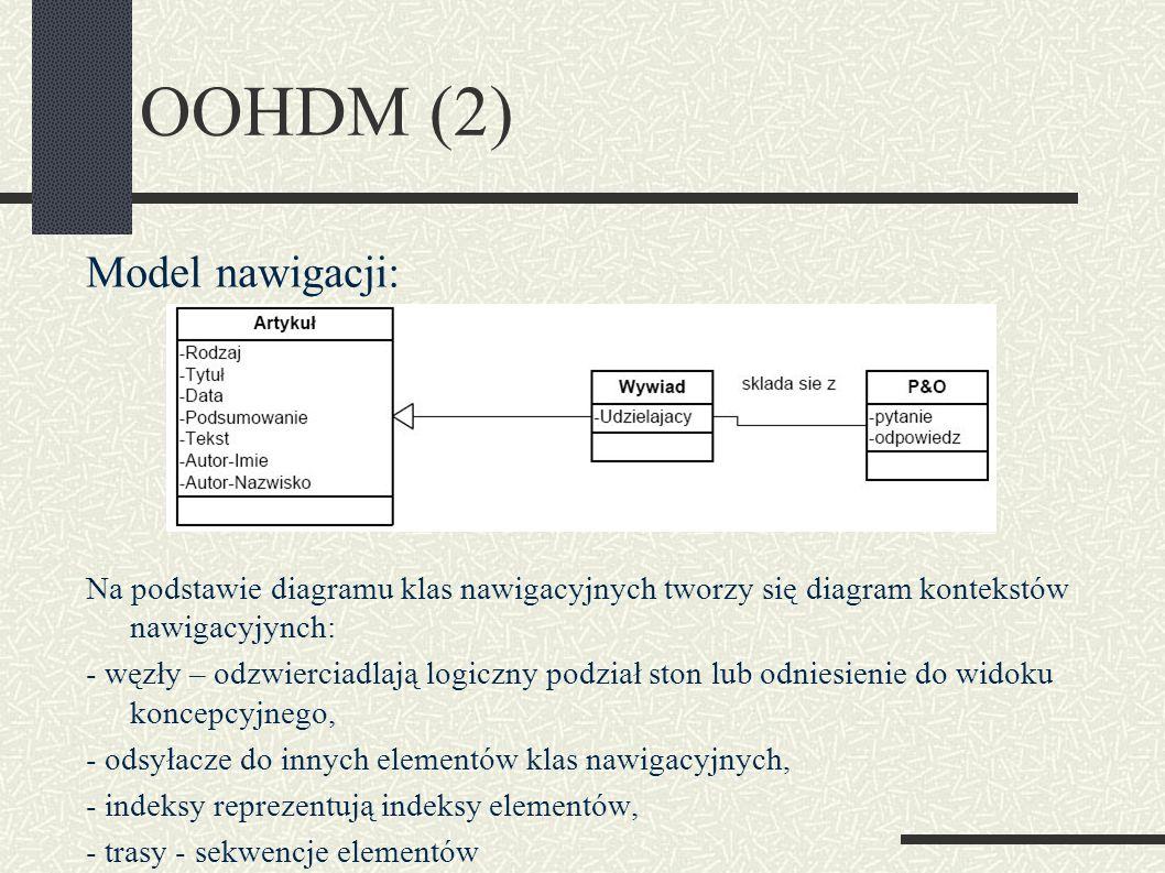 OOHDM (2) Model nawigacji: Na podstawie diagramu klas nawigacyjnych tworzy się diagram kontekstów nawigacyjynch: - węzły – odzwierciadlają logiczny podział ston lub odniesienie do widoku koncepcyjnego, - odsyłacze do innych elementów klas nawigacyjnych, - indeksy reprezentują indeksy elementów, - trasy - sekwencje elementów