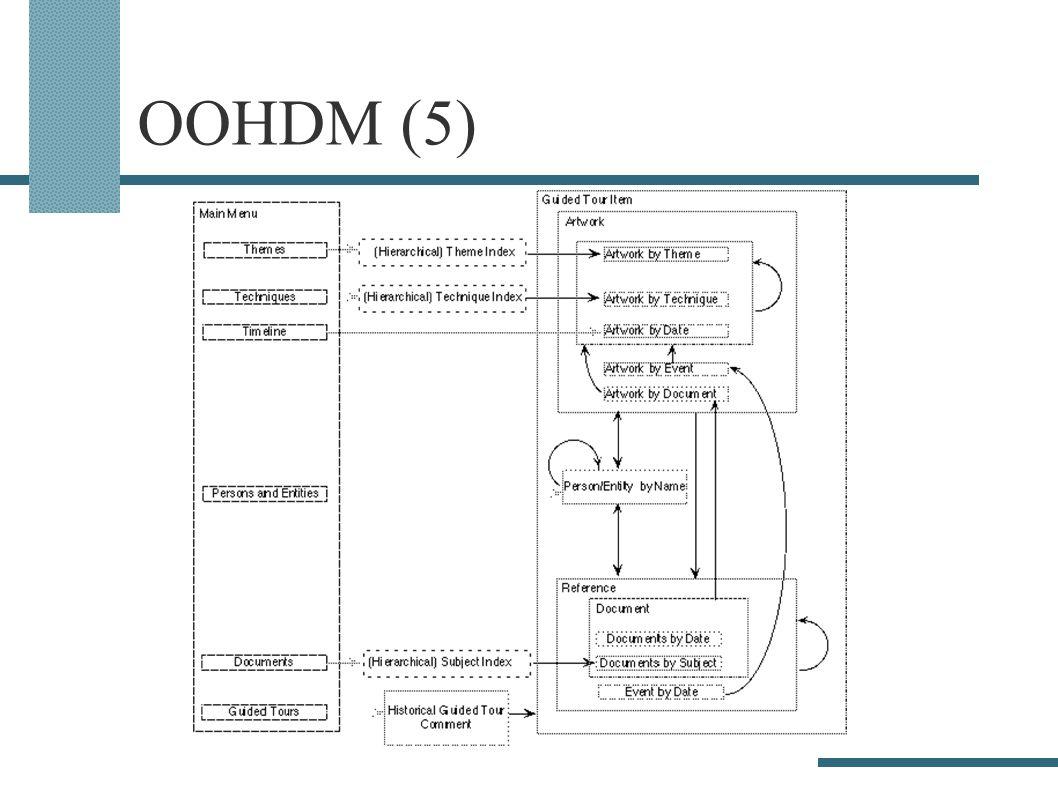 OOHDM (5)