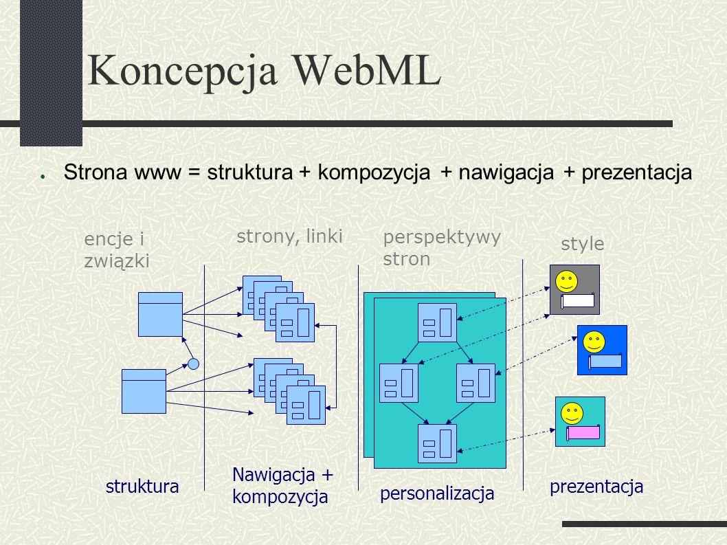 Koncepcja WebML ● Strona www = struktura + kompozycja + nawigacja + prezentacja struktura Nawigacja + kompozycja prezentacja personalizacja encje i związki strony, linki perspektywy stron style