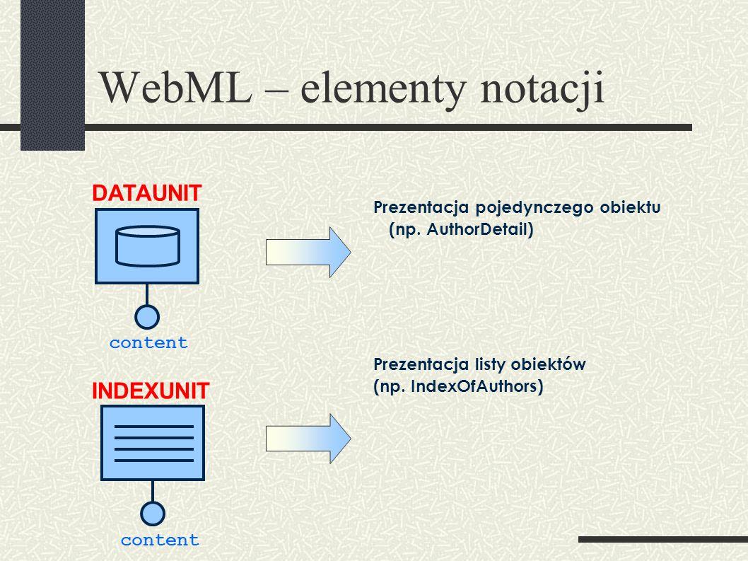 WebML – elementy notacji DATAUNIT INDEXUNIT content Prezentacja pojedynczego obiektu (np.