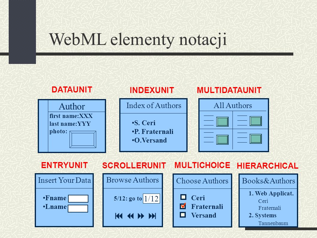 DATAUNIT INDEXUNITMULTIDATAUNIT ENTRYUNIT SCROLLERUNIT WebML elementy notacji Author first name:XXX last name:YYY photo: Index of Authors S.