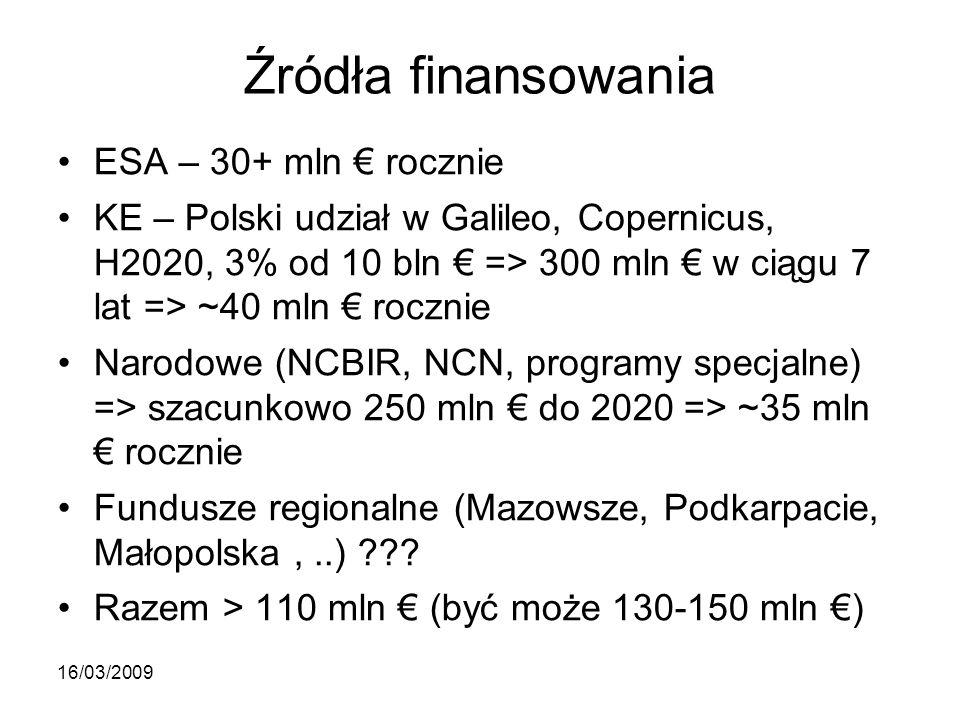 Źródła finansowania ESA – 30+ mln € rocznie KE – Polski udział w Galileo, Copernicus, H2020, 3% od 10 bln € => 300 mln € w ciągu 7 lat => ~40 mln € rocznie Narodowe (NCBIR, NCN, programy specjalne) => szacunkowo 250 mln € do 2020 => ~35 mln € rocznie Fundusze regionalne (Mazowsze, Podkarpacie, Małopolska,..) .