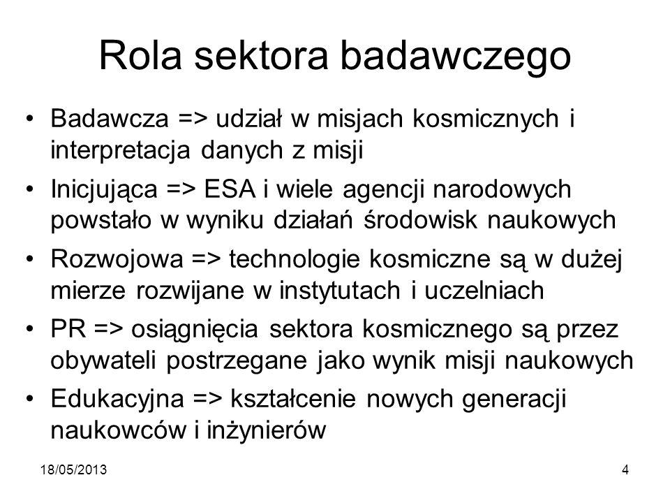 Rola sektora badawczego Badawcza => udział w misjach kosmicznych i interpretacja danych z misji Inicjująca => ESA i wiele agencji narodowych powstało