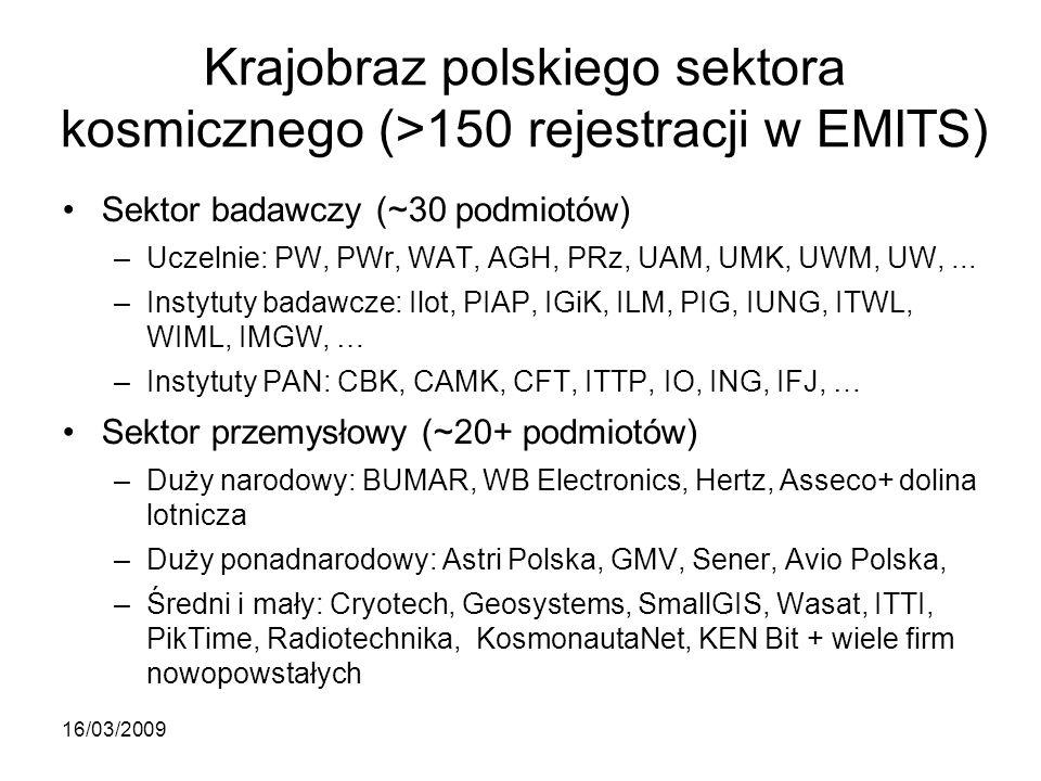 Krajobraz polskiego sektora kosmicznego (>150 rejestracji w EMITS) Sektor badawczy (~30 podmiotów) –Uczelnie: PW, PWr, WAT, AGH, PRz, UAM, UMK, UWM, UW,...