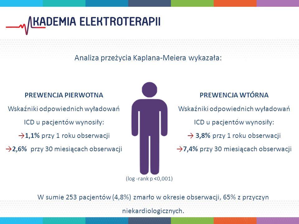 PREWENCJA PIERWOTNA Wskaźniki odpowiednich wyładowań ICD u pacjentów wynosiły: →1,1% przy 1 roku obserwacji →2,6% przy 30 miesiącach obserwacji PREWENCJA WTÓRNA Wskaźniki odpowiednich wyładowań ICD u pacjentów wynosiły: → 3,8% przy 1 roku obserwacji →7,4% przy 30 miesiącach obserwacji (log -rank p <0,001) W sumie 253 pacjentów (4,8%) zmarło w okresie obserwacji, 65% z przyczyn niekardiologicznych.