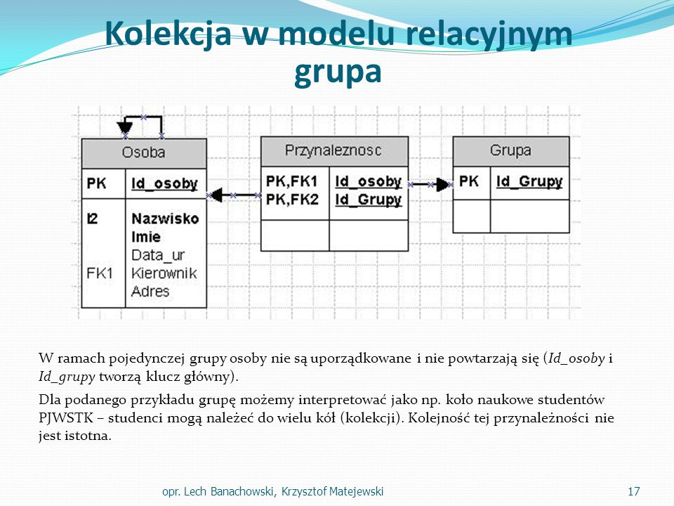 Kolekcja w modelu relacyjnym grupa W ramach pojedynczej grupy osoby nie są uporządkowane i nie powtarzają się (Id_osoby i Id_grupy tworzą klucz główny