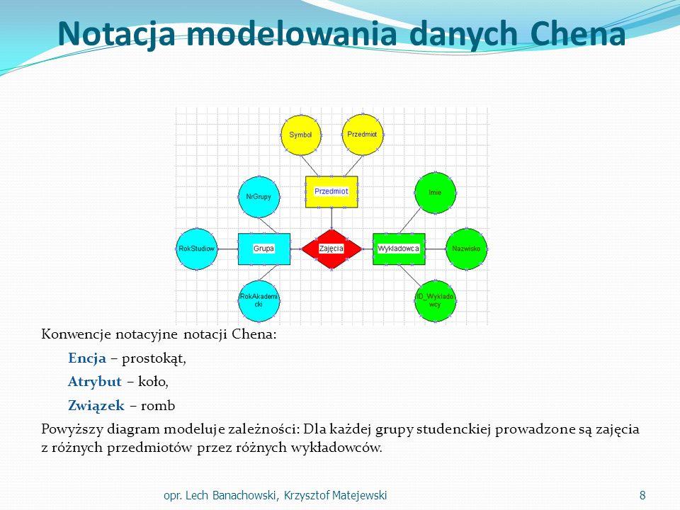 Notacja modelowania danych Chena Konwencje notacyjne notacji Chena: Encja – prostokąt, Atrybut – koło, Związek – romb Powyższy diagram modeluje zależn