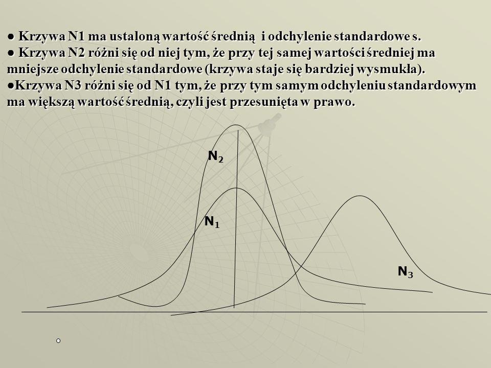 ● Krzywa N1 ma ustaloną wartość średnią i odchylenie standardowe s. ● Krzywa N2 różni się od niej tym, że przy tej samej wartości średniej ma mniejsze
