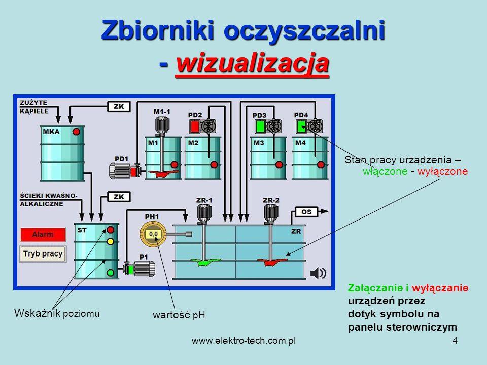 www.elektro-tech.com.pl4 Zbiorniki oczyszczalni - wizualizacja Stan pracy urządzenia – włączone - wyłączone wartość pH Wskaźnik poziomu Załączanie i w