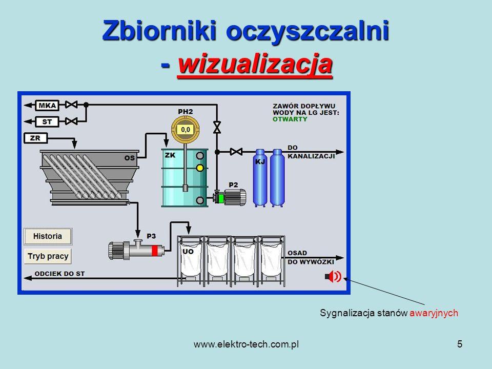 www.elektro-tech.com.pl5 Zbiorniki oczyszczalni - wizualizacja Sygnalizacja stanów awaryjnych