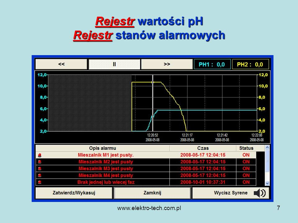 www.elektro-tech.com.pl8 Atuty automatycznej oczyszczalni ścieków Sterownik restrykcyjnie realizuje założoną technologię oczyszczania ścieków Możliwość generowania dowolnych sygnałów ostrzegawczych (dźwiękowych, świetlnych) Wizualizacja pracy wszystkich urządzeń w jednym miejscu dostępnym dla obsługi Możliwość pomiaru i rejestracji mierzonych wielkości w czasie