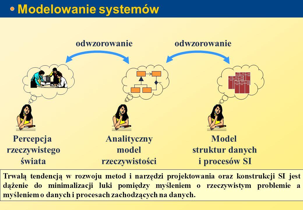 Modelowanie systemów Analityczny model rzeczywistości Model struktur danych i procesów SI...