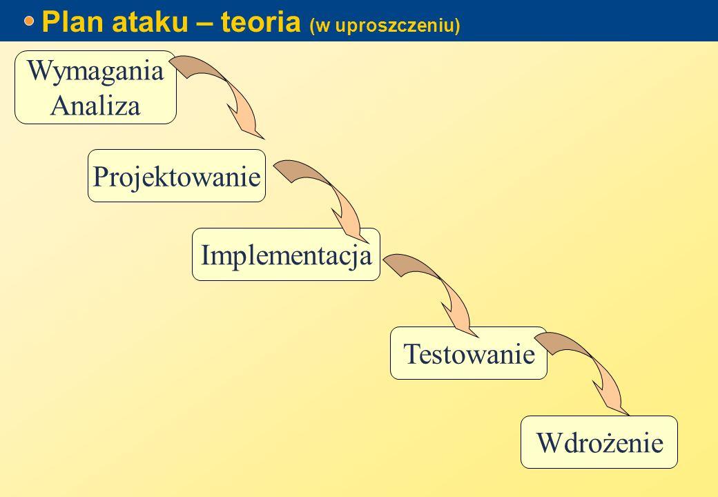 Plan ataku – teoria (w uproszczeniu) Wymagania Analiza Projektowanie Implementacja Testowanie Wdrożenie