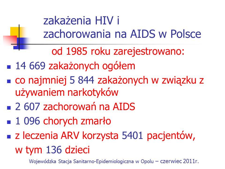 zakażenia HIV i zachorowania na AIDS w Polsce od 1985 roku zarejestrowano: 14 669 zakażonych ogółem co najmniej 5 844 zakażonych w związku z używaniem