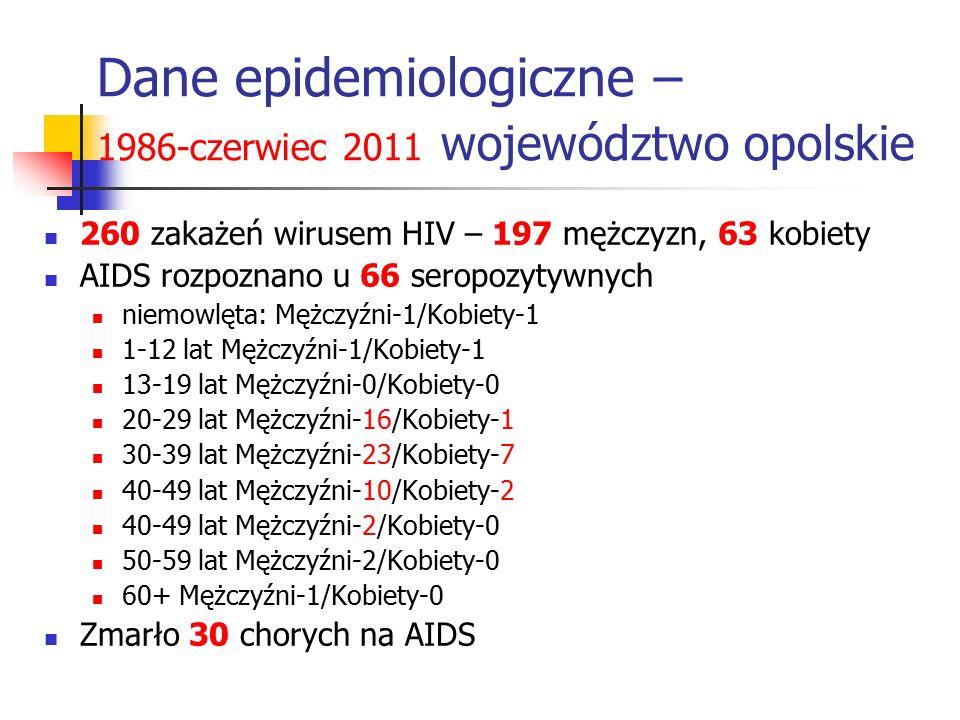 Dane epidemiologiczne – 1986-czerwiec 2011 województwo opolskie 260 zakażeń wirusem HIV – 197 mężczyzn, 63 kobiety AIDS rozpoznano u 66 seropozytywnyc