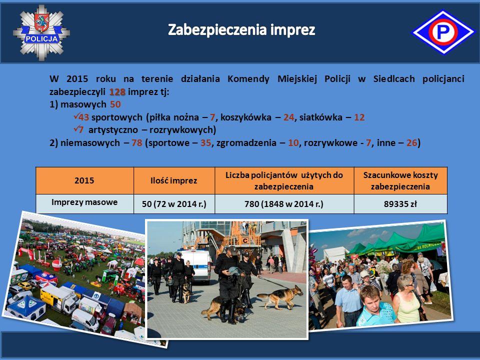 128 W 2015 roku na terenie działania Komendy Miejskiej Policji w Siedlcach policjanci zabezpieczyli 128 imprez tj: 1) masowych 50 43 sportowych (piłka nożna – 7, koszykówka – 24, siatkówka – 12 7 artystyczno – rozrywkowych) 2) niemasowych – 78 (sportowe – 35, zgromadzenia – 10, rozrywkowe - 7, inne – 26) 2015Ilość imprez Liczba policjantów użytych do zabezpieczenia Szacunkowe koszty zabezpieczenia Imprezy masowe 50 (72 w 2014 r.)780 (1848 w 2014 r.)89335 zł