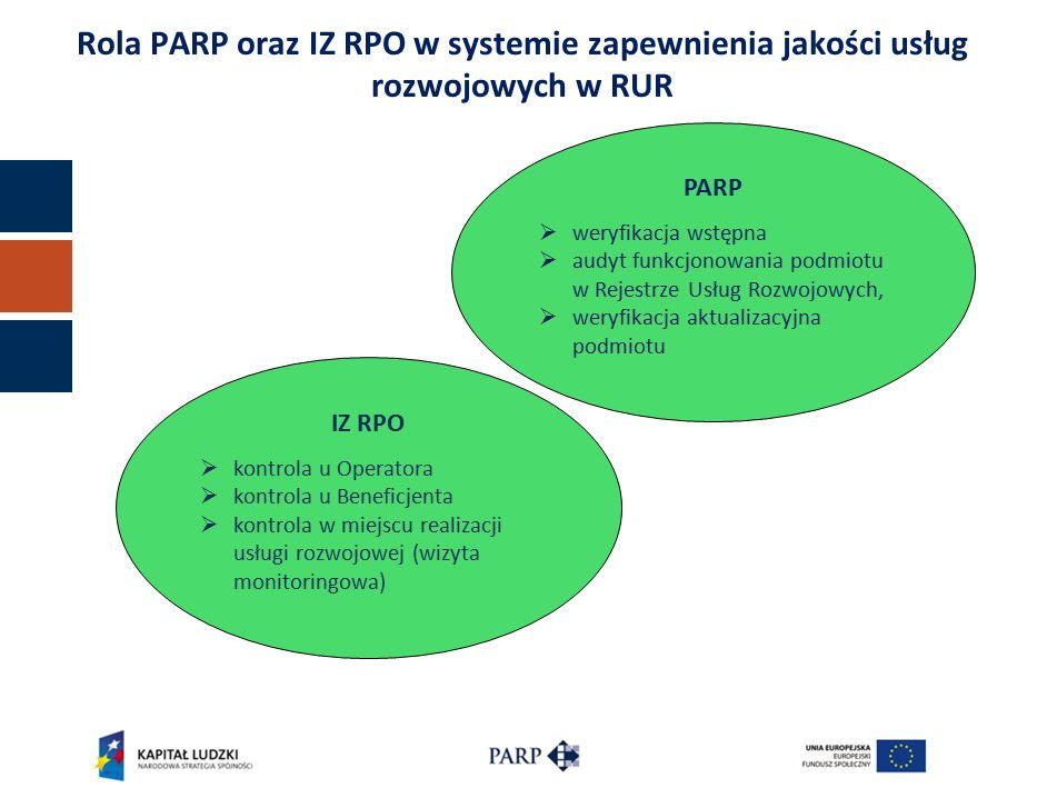 Rola PARP oraz IZ RPO w systemie zapewnienia jakości usług rozwojowych w RUR IZ RPO  kontrola u Operatora  kontrola u Beneficjenta  kontrola w miejscu realizacji usługi rozwojowej (wizyta monitoringowa) PARP  weryfikacja wstępna  audyt funkcjonowania podmiotu w Rejestrze Usług Rozwojowych,  weryfikacja aktualizacyjna podmiotu
