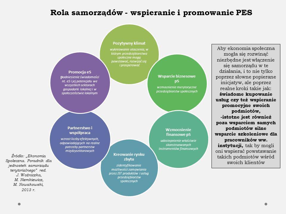 1.Ustawa o działalności pożytku publicznego i o wolontariacie Współpraca, odbywa się w szczególności w formach:  zlecania realizacji zadań publicznych,  wzajemnego informowania się o planowanych kierunkach działalności;  konsultowania projektów aktów normatywnych w dziedzinach dotyczących działalności statutowej tych organizacji;  konsultowania projektów aktów normatywnych dotyczących sfery zadań publicznych, w przypadku ich utworzenia przez właściwe jednostki samorządu terytorialnego;  tworzenia wspólnych zespołów o charakterze doradczym i inicjatywnym,  umowy o wykonanie inicjatywy lokalnej na zasadach określonych w ustawie;  umów partnerstwa określonych w ustawie z dnia 6 grudnia 2006 r.