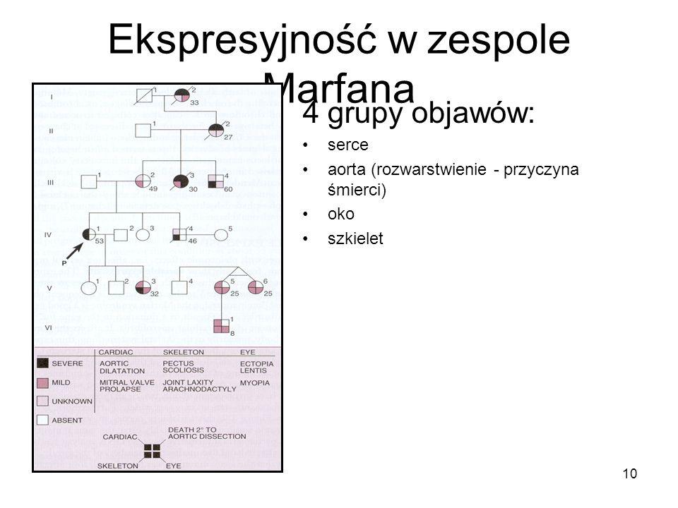 Ekspresyjność w zespole Marfana 10 4 grupy objawów: serce aorta (rozwarstwienie - przyczyna śmierci) oko szkielet