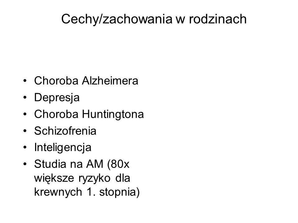 Cechy/zachowania w rodzinach Choroba Alzheimera Depresja Choroba Huntingtona Schizofrenia Inteligencja Studia na AM (80x większe ryzyko dla krewnych 1