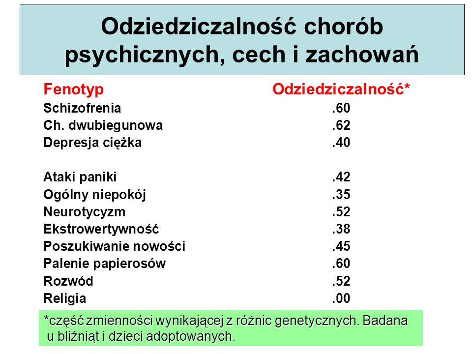 *część zmienności wynikającej z różnic genetycznych. Badana u bliźniąt i dzieci adoptowanych. Odziedziczalność chorób psychicznych, cech i zachowań Fe